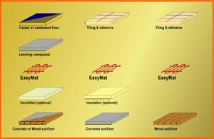 Radiant Floor Heating Systems Toronto Heavenly Heat Inc